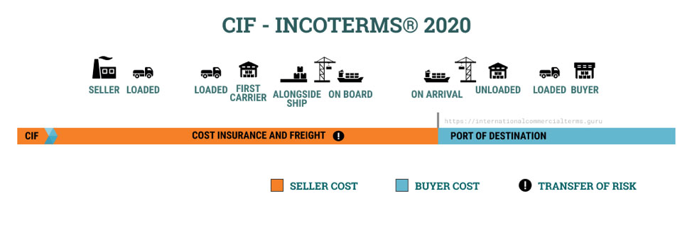3-cost-insurance-freight-cif