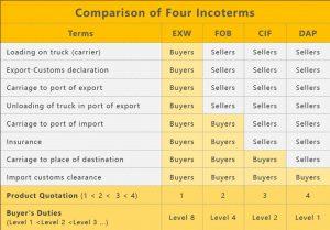 5-comparison-of-four-incoterms